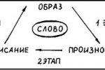 Запоминание и повторение
